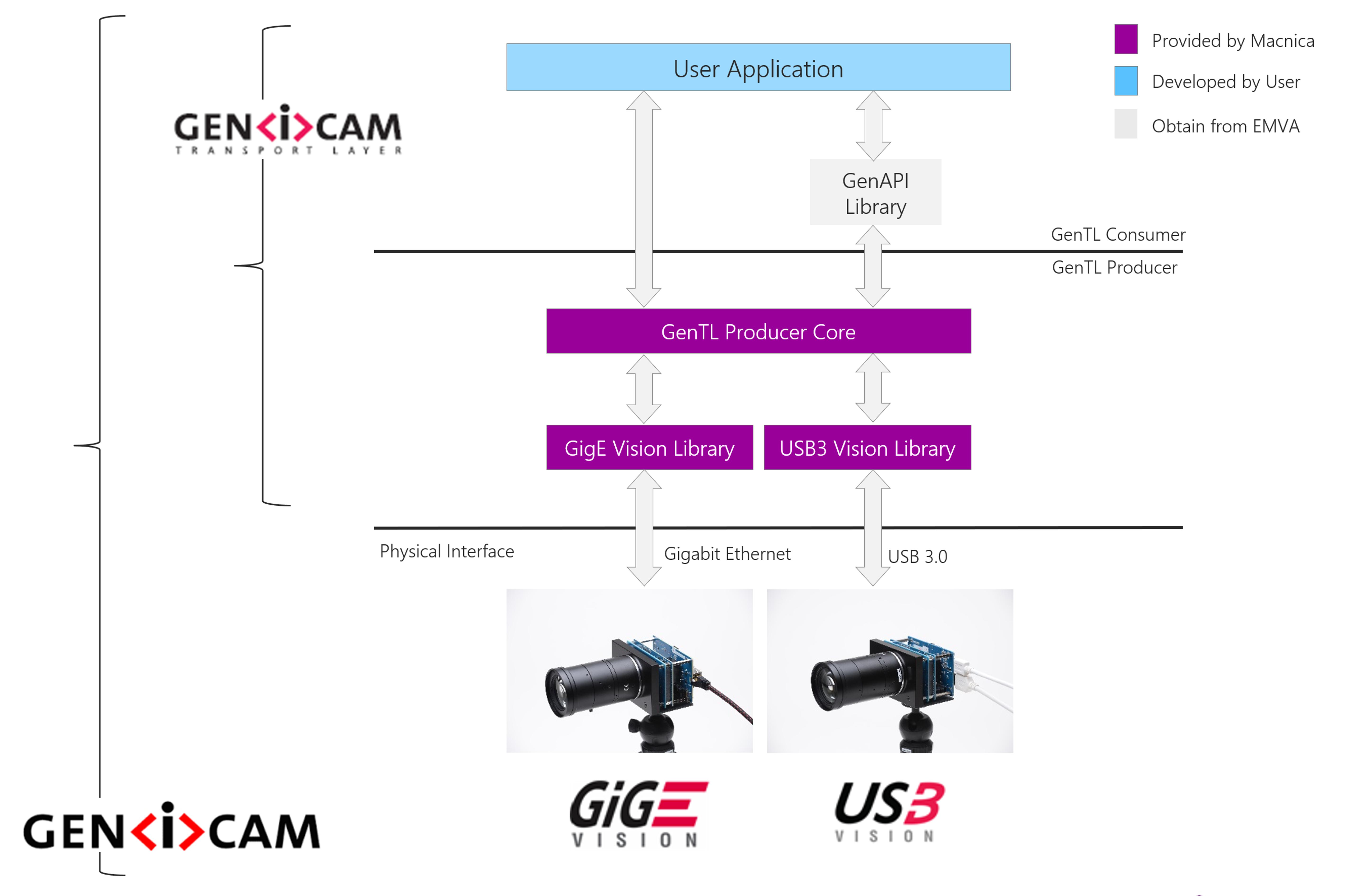 GenICam Software Configuration